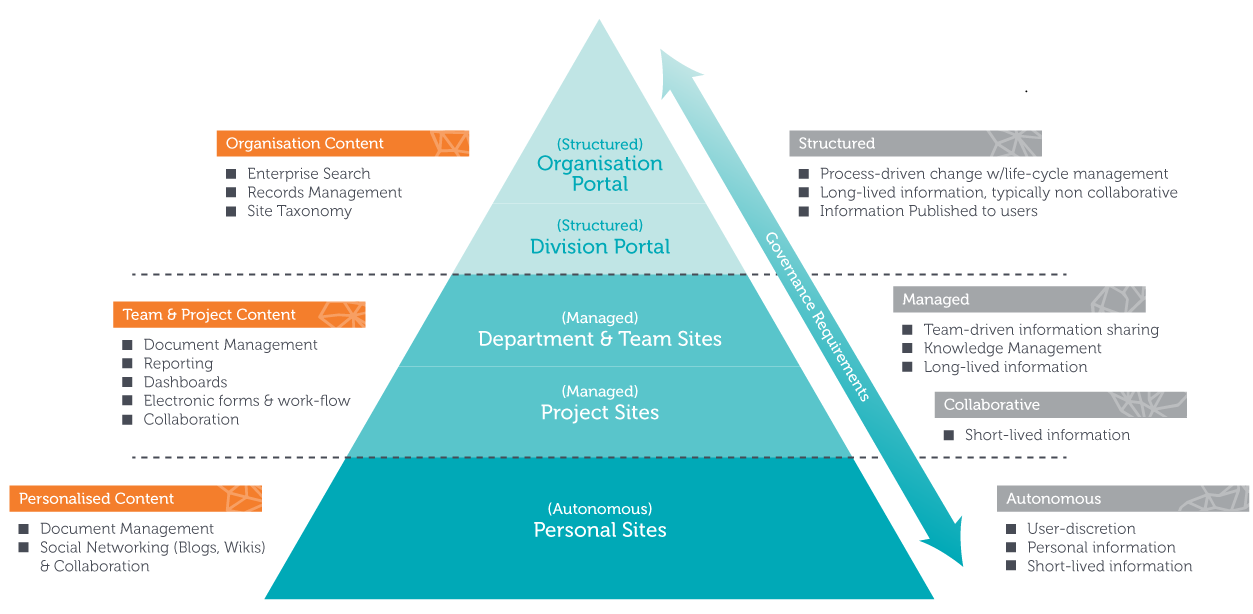 Qualitem - SharePoint - Governance Pyramid